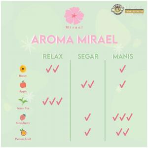 perbandingan-aroma-rasa-mirael